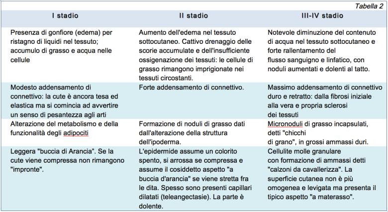 stadi della cellulite